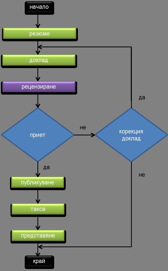 Алгоритъм за регистриране и приемане на доклад